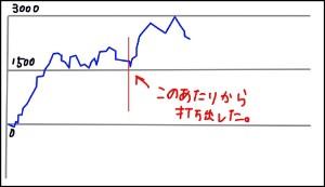 真田純勇士 グラフ