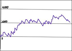 2 グラフ ジャグラー ゴーゴー ジャグラーの前半、後半に伸びるそれぞれのグラフの特徴や挙動!