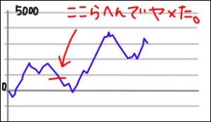 モンハン月下データグラフ