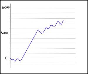 まどマギ グラフ