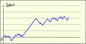 設定 4 グラフ 番長 3